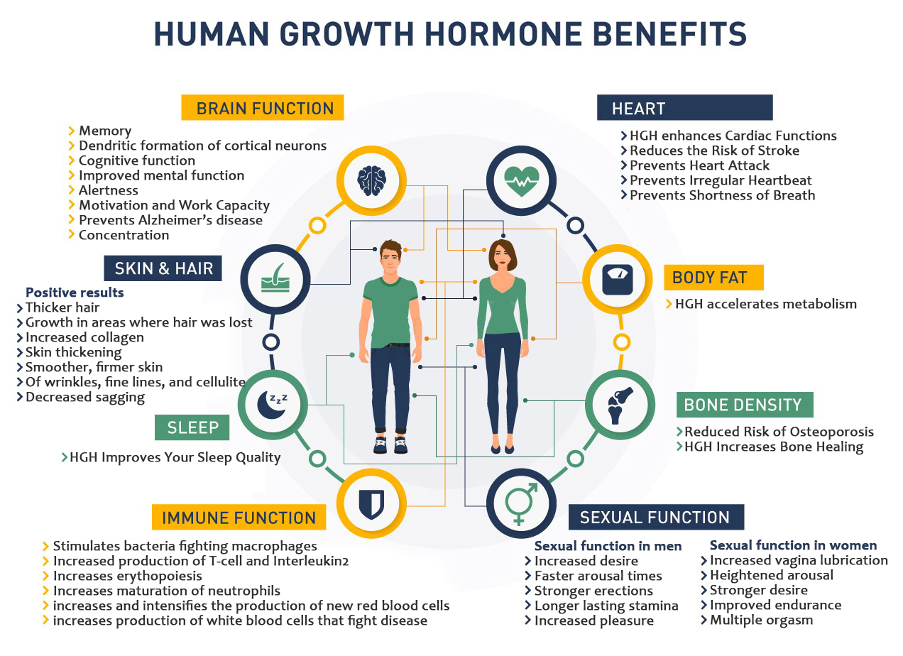 The benefits of HGH use